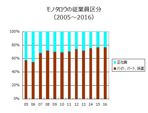 モノタロウの従業員区分(2005~2016)