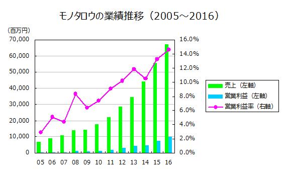 モノタロウの業績推移(2005~2016)