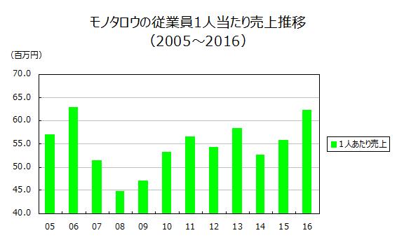 セリアの従業員1人当たり売上推移(2005~2016)