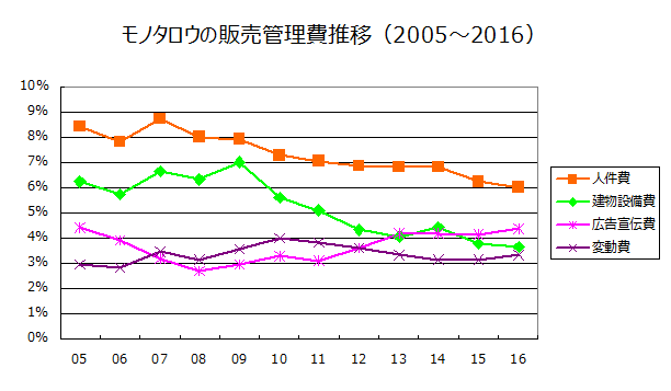 モノタロウの販売管理費推移(2005~2016)