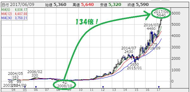 セリア(2782)の株価チャート(2003~2017)