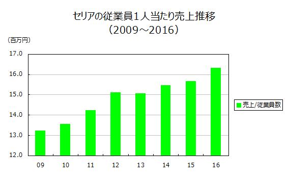 セリアの従業員1人当たり売上推移(2009~2016)