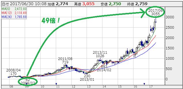スタートトゥディ(3092)の株価チャート(2007~2017)