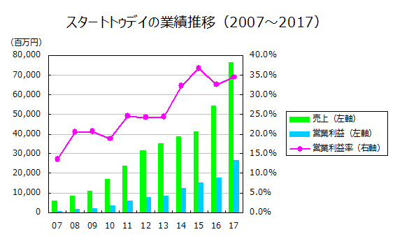 スタートトゥデイの業績推移(2007~2017)