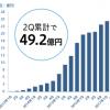 GMOペパボ2017/12-2Q 順調