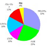 ポートフォリオ運用報告(2017年6月末)