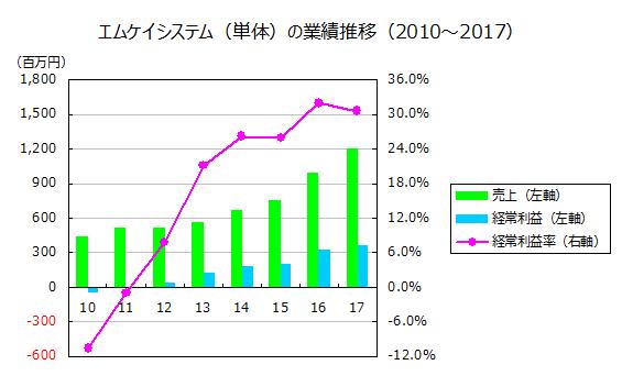 エムケイシステム(単体)の業績推移(2010~2017)