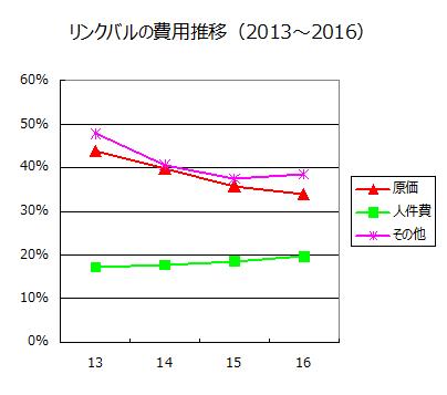 リンクバルの費用推移(2013~2016)