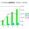 リンクバル(6046)の利益率は改善するか?