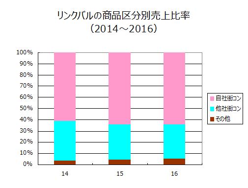 リンクバルの商品区分別売上比率