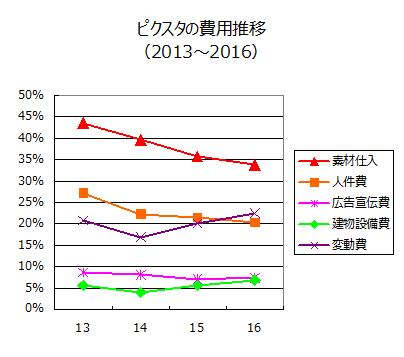 ピクスタの費用推移(2013~2016)