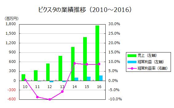 ピクスタの業績推移(2010~2016)