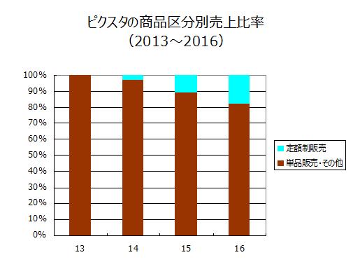 ピクスタの商品区分別売上比率(2013~2016)