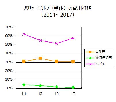 バリューゴルフ(単体)の費用推移(2014~2017)