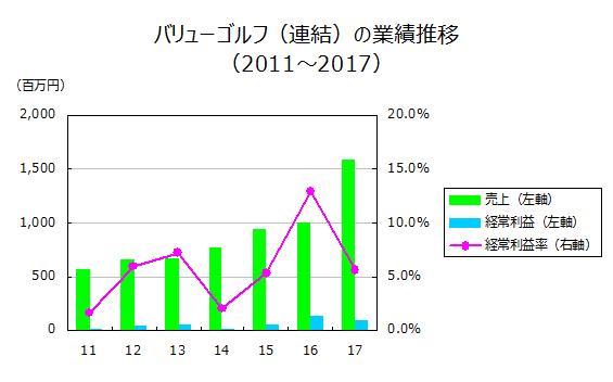 バリューゴルフ(連結)の業績推移(2011~2017)