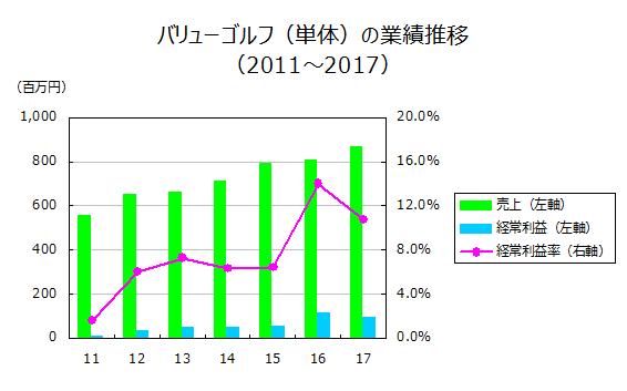 バリューゴルフ(単体)の業績推移(2011~2017)
