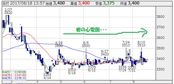 GMOペパボ(3633)の株価チャート 出所:株探 当方で一部編集