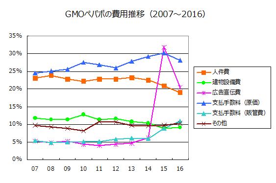 GMOペパボの費用推移(2007~2016)
