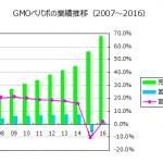 GMOペパボ(3633)の利益率は改善するか?