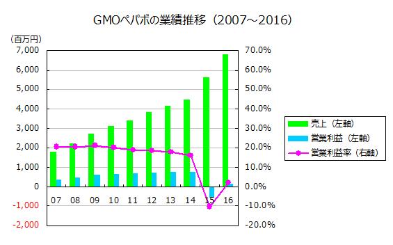 GMOペパボの業績推移(2007~2016)
