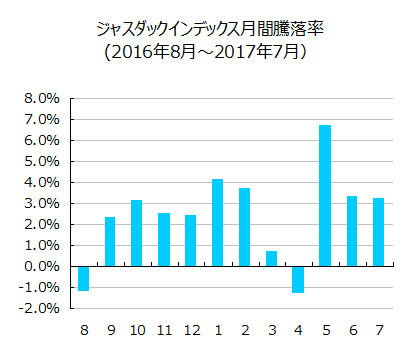ジャスダックインデックス月間騰落率(2016年8月~2017年7月)