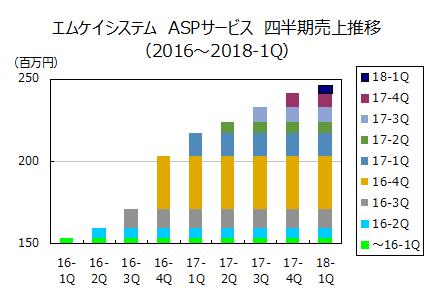 エムケイシステム ASPサービス 四半期売上推移(2016~2018年第1四半期)