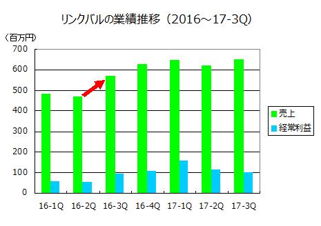 リンクバルの業績推移(2016~17-3Q)