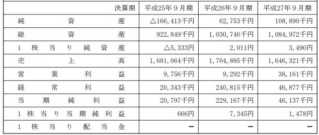 (株)ジープの買収前の業績(2013年9月期~2015年9月期)