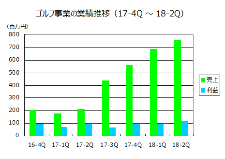 ゴルフ事業の業績推移(2017年1月期第4四半期~2018年1月期第2四半期)
