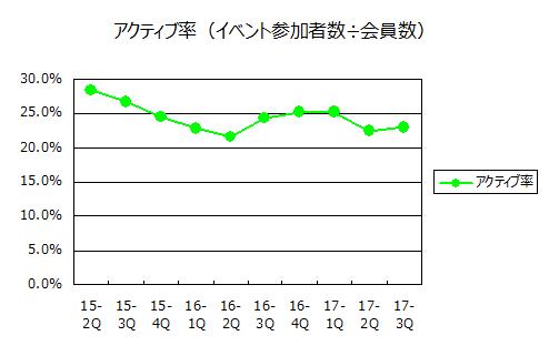 アクティブ率(2017年9月期第3四半期)