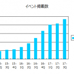KPIの確認:リンクバル(6046)