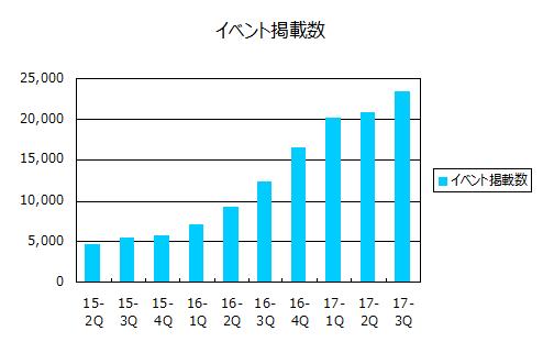 イベント参加者数(2017年9月期第3四半期)