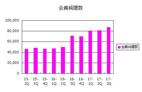 会員純増数(2017年9月期第3四半期)