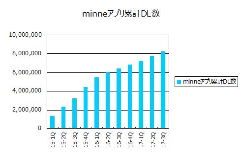 minneアプリ累計ダウンロード数(2017年12月期第3四半期)
