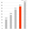 KPIの確認:バリューゴルフ(3931)