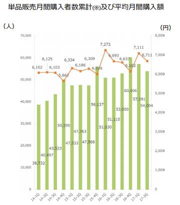 単品販売月間購入者数及び平均月間購入額