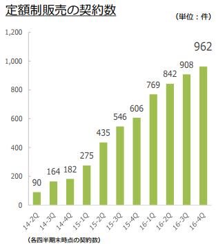 定額制販売契約数(2016年12月末)