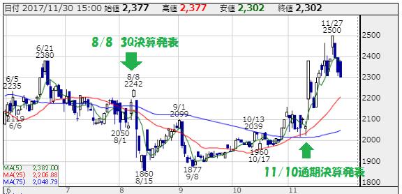 リンクバルの株価チャート