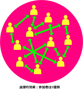 ネットワーク効果(直接的効果)概念図