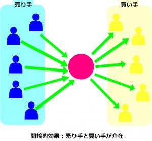 ネットワーク効果(間接的効果)