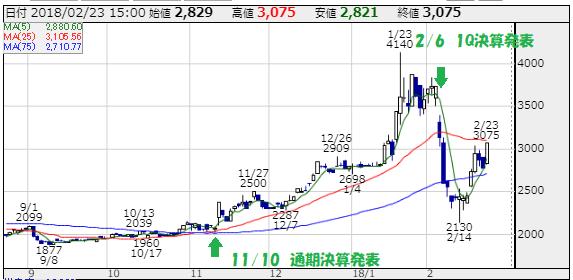 リンクバル(6046)の株価チャート 出所:株探 当方で一部編集