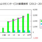 富士山マガジンサービス(3138)を購入