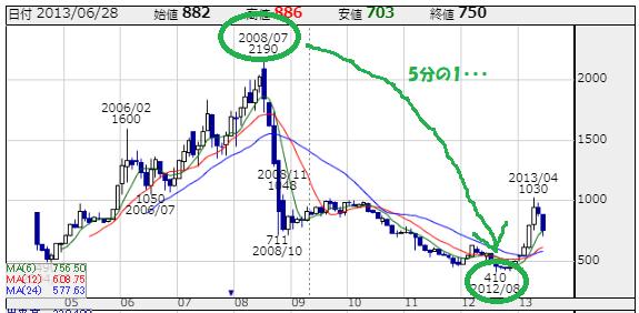 SHOEI(7839)の株価チャート 出所:株探