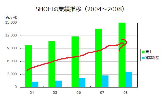 SHOEIの業績推移(2004~2008)