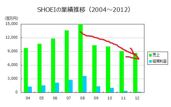 SHOEIの業績推移(2004~2012)