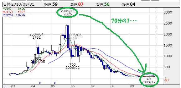 シノケン(8909)の株価チャート