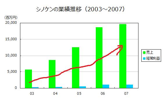 シノケンの業績推移(2003~2007)