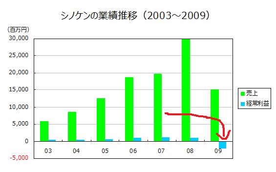 シノケンの業績推移(2003~2009)