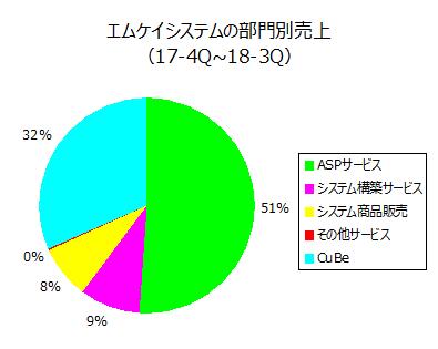 エムケイシステムの部門別売上(17-4Q~18-3Q)