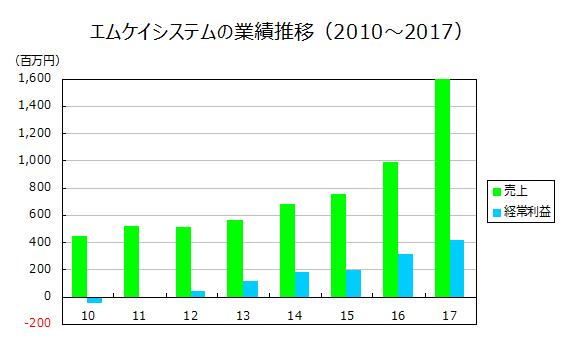 エムケイシステムの業績推移(2010~2017)